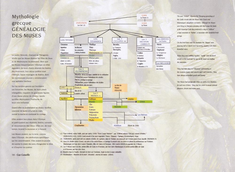 Genealogie des Muses